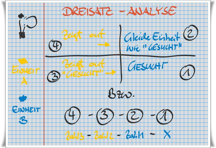 Dreisatz Formel - Analyse